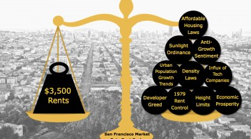 Proposition C Treats Symptom Not Cause Of City's Housing Unaffordability